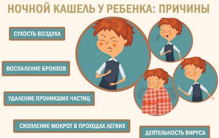 Виды кашля у ребенка